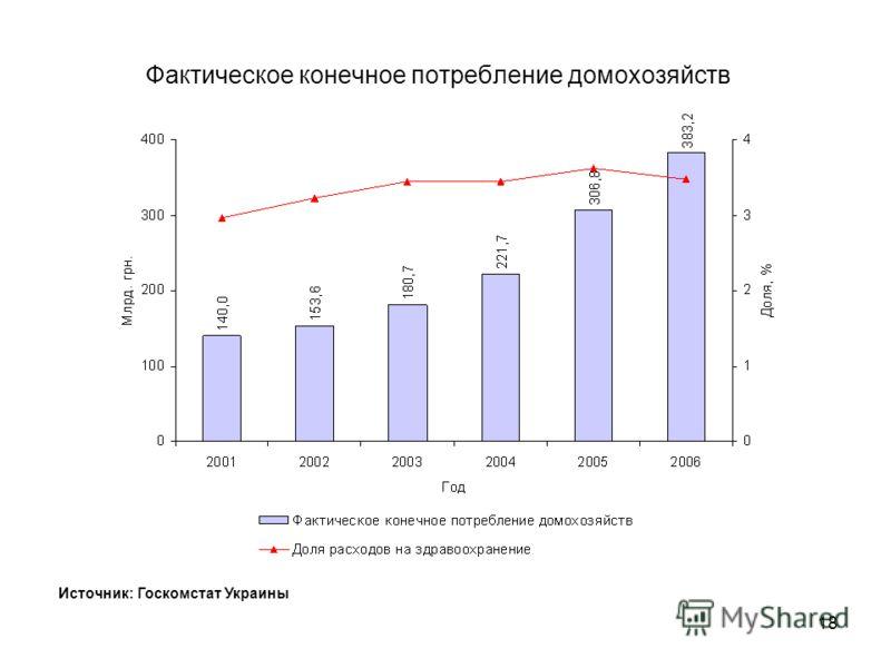 17 Доля расходов на здравоохранение в ВВП и общей сумме расходов Источник: Госкомстат Украины