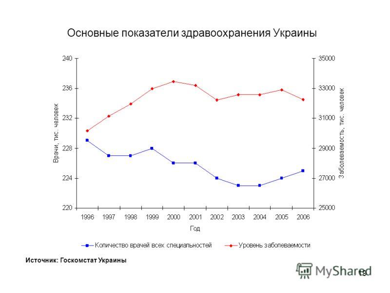 18 Фактическое конечное потребление домохозяйств Источник: Госкомстат Украины