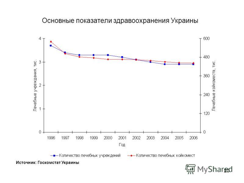 19 Основные показатели здравоохранения Украины Источник: Госкомстат Украины