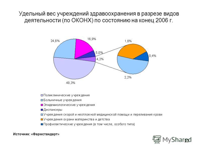 22 Распределение учреждений здравоохранения (ЕГРПОУ) по территории Украины по состоянию на конец 2006 г. Источник: «Фармстандарт»