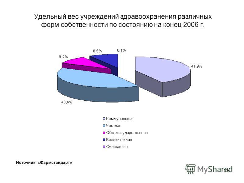 24 Удельный вес учреждений здравоохранения в регионах Украины в разрезе видов деятельности (по ОКОНХ) по состоянию на конец 2006 г. Источник: «Фармстандарт»