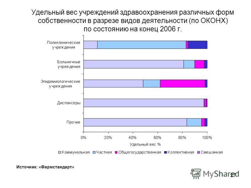 26 Удельный вес учреждений здравоохранения в регионах Украины в разрезе форм собственности по состоянию на конец 2006 г. Источник: «Фармстандарт»
