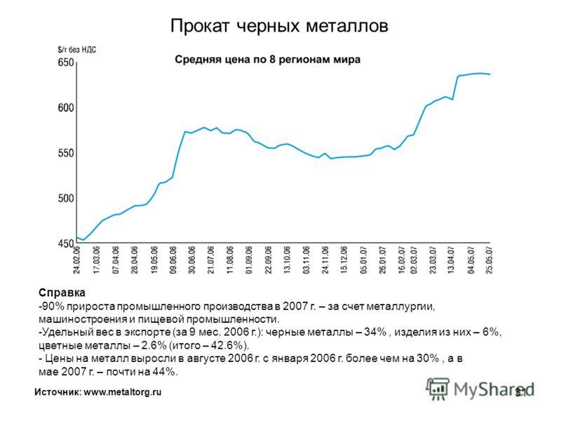 30 Украина: реальный ВВП в январе-апреле 2007 г. Источник: Госкомстат Украины