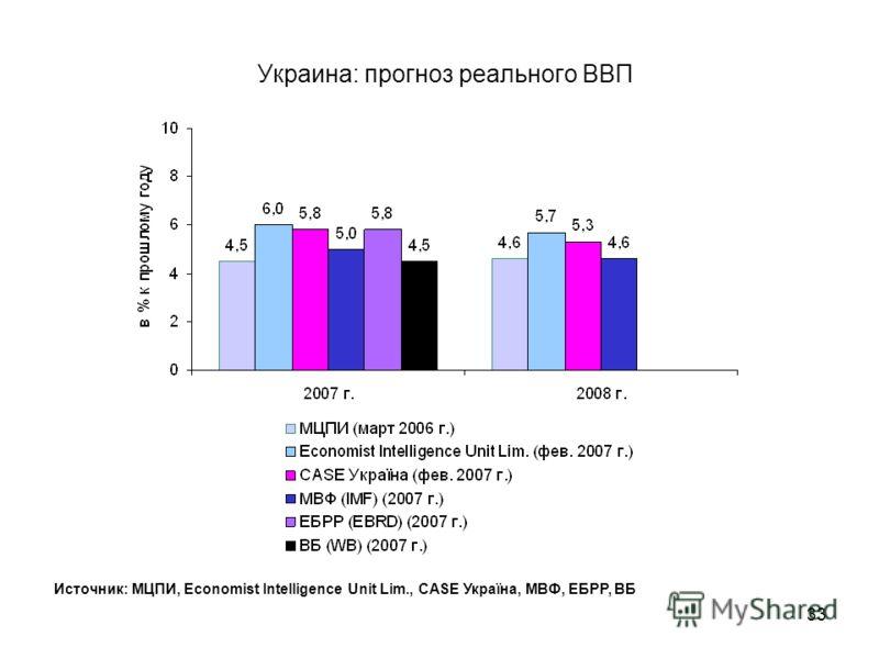 32 Украина: прогноз реального ВВП Источник: Минэкономики Украины