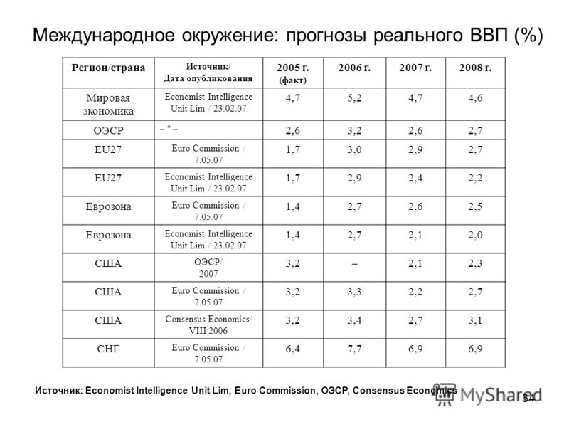 33 Украина: прогноз реального ВВП Источник: МЦПИ, Economist Intelligence Unit Lim., CASE Україна, МВФ, ЕБРР, ВБ