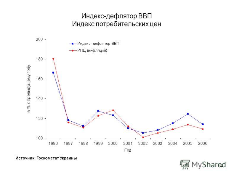 3 Валовой внутренний продукт Источник: Госкомстат Украины