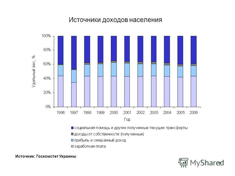 6 Общие доходы населения Источник: Госкомстат Украины