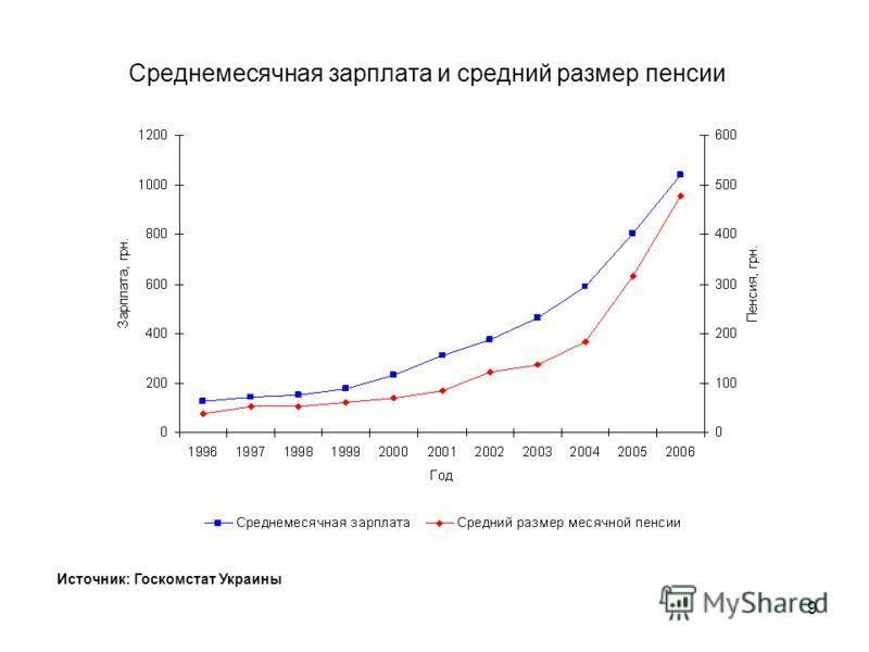 8 Расходы и сбережения населения Источник: Госкомстат Украины