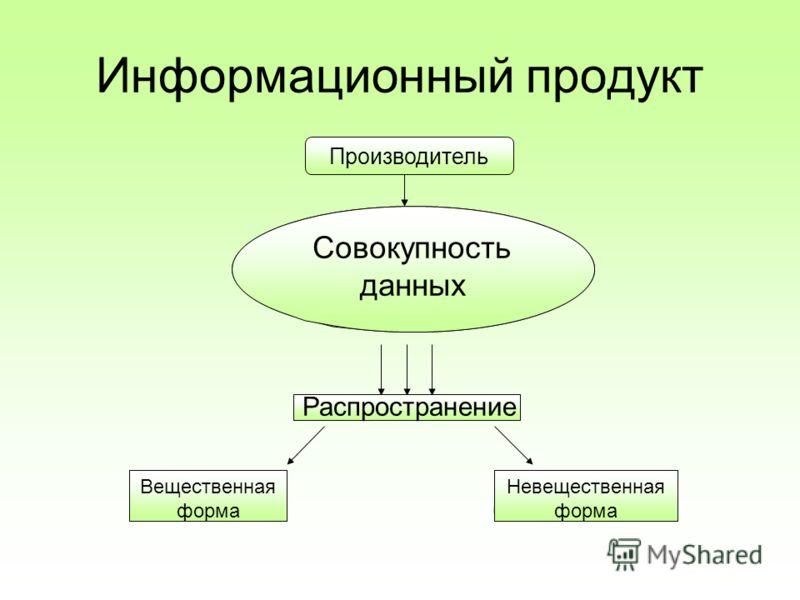 Информационный продукт Совокупность данных Вещественная форма Невещественная форма Совокупность данных Производитель Вещественная форма Невещественная форма Распространение