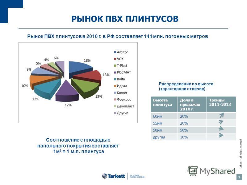 Tarkett – All rights reserved 2 РЫНОК ПВХ ПЛИНТУСОВ Рынок ПВХ плинтусов в 2010 г. в РФ составляет 144 млн. погонных метров Распределение по высоте (характерное отличие) Высота плинтуса Доля в продажах 2010 г. Тренды 2011-2013 60мм20% 55мм20% 50мм50%