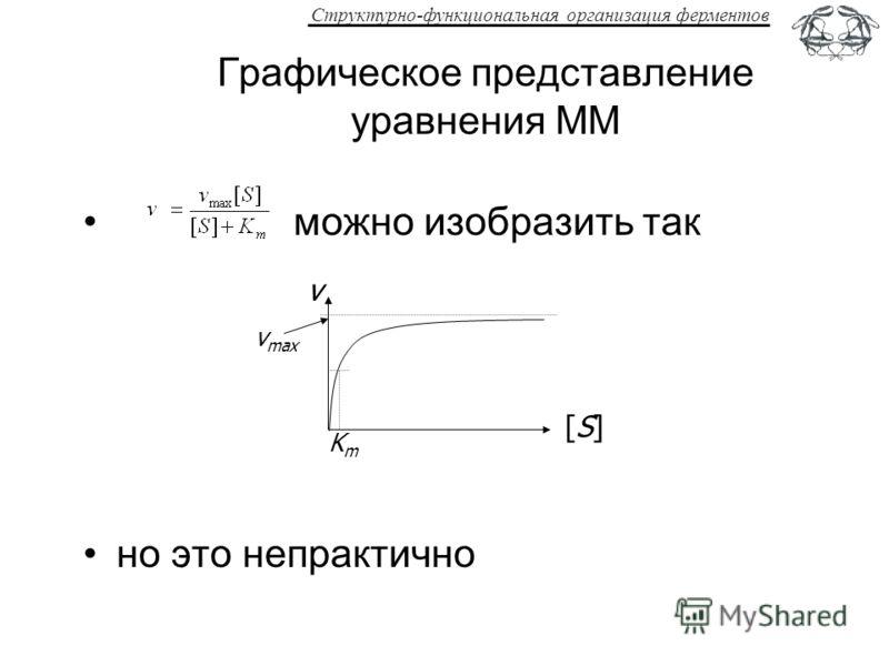Структурно-функциональная организация ферментов Графическое представление уравнения ММ можно изобразить так но это непрактично [S][S] v v max KmKm