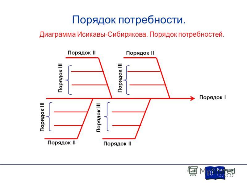 Порядок потребности. Диаграмма Исикавы-Сибирякова. Порядок потребностей. Порядок I Порядок II Порядок III Порядок II Порядок III