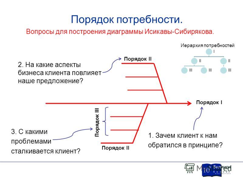 Порядок потребности. Вопросы для построения диаграммы Исикавы-Сибирякова. Порядок I Порядок II Порядок III 1. Зачем клиент к нам обратился в принципе? 2. На какие аспекты бизнеса клиента повлияет наше предложение? 3. С какими проблемами сталкивается