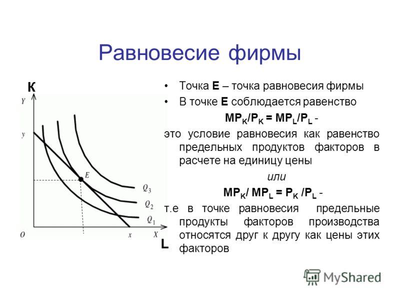 Равновесие фирмы Точка Е – точка равновесия фирмы В точке Е соблюдается равенство MP K /P K = MP L /P L - это условие равновесия как равенство предельных продуктов факторов в расчете на единицу цены или MP K / MP L = P K /P L - т.е в точке равновесия
