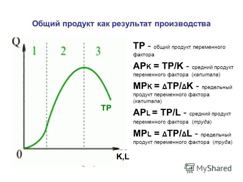 Общий продукт как результат производства TP - общий продукт переменного фактора AP K = TP/K - средний продукт переменного фактора (капитала) MP K = Δ TP/ Δ K - предельный продукт переменного фактора (капитала) AP L = TP/L - средний продукт переменног