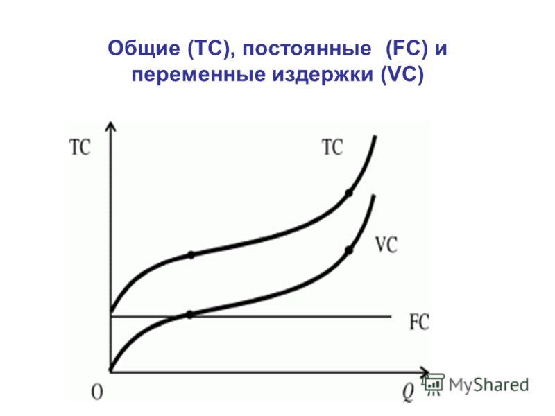 Общие (ТС), постоянные (FС) и переменные издержки (VС)