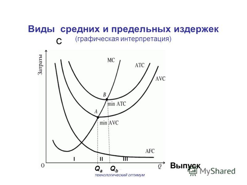 Виды средних и предельных издержек (графическая интерпретация) С Выпуск Q a Q b – технологический оптимум I IIIII