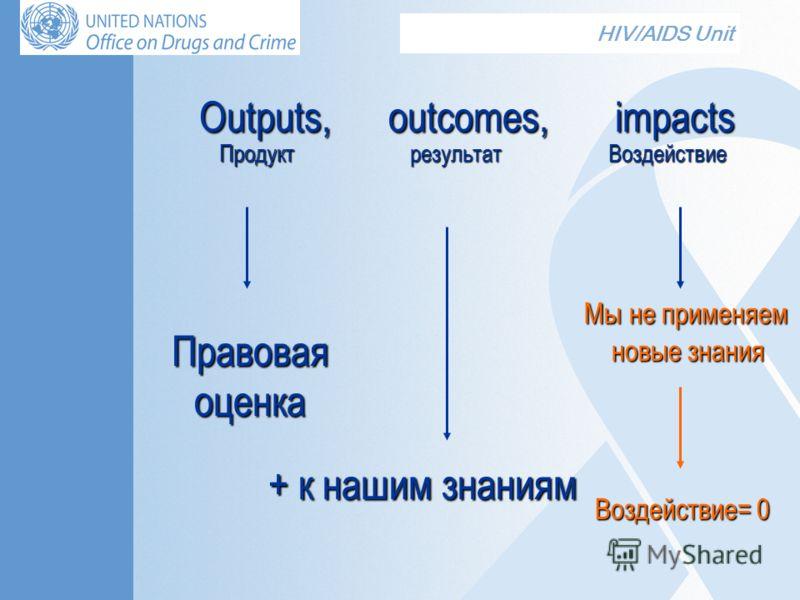 HIV/AIDS Unit Outputs, outcomes, impacts ПродуктрезультатВоздействие Правовая оценка + к нашим знаниям Мы не применяем новые знания Воздействие= 0