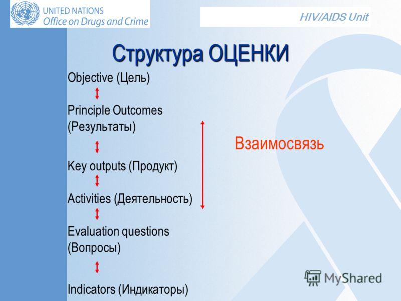 HIV/AIDS Unit Структура ОЦЕНКИ Objective (Цель) Principle Outcomes (Результаты) Key outputs (Продукт) Activities (Деятельность) Evaluation questions (Вопросы) Indicators (Индикаторы) Взаимосвязь