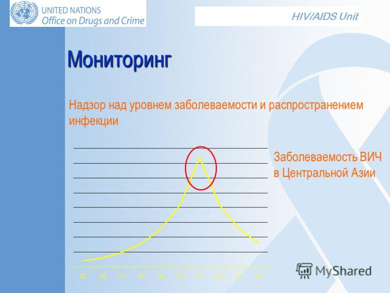 HIV/AIDS Unit Надзор над уровнем заболеваемости и распространением инфекции Мониторинг Заболеваемость ВИЧ в Центральной Азии