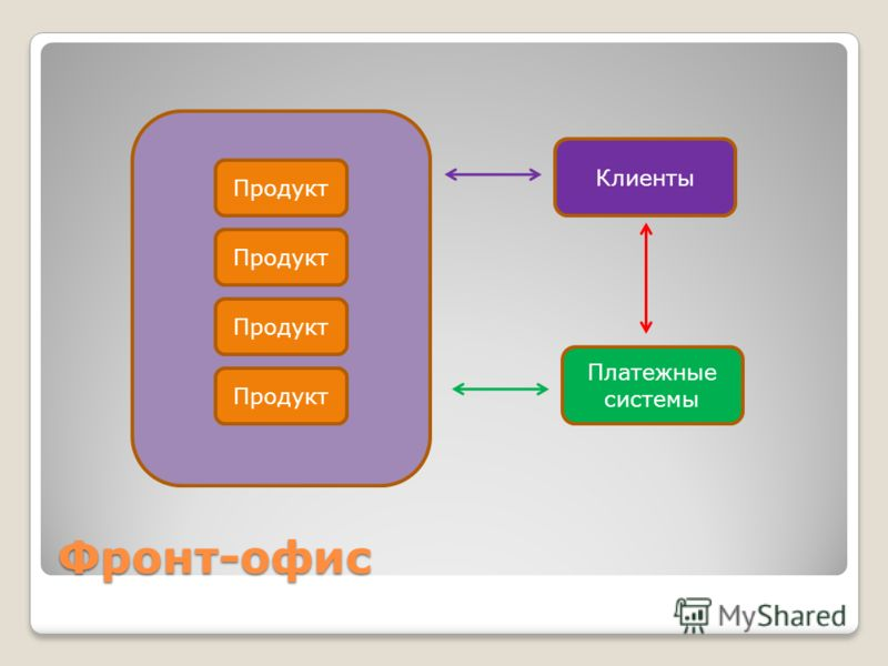 Фронт-офис Продукт Клиенты Платежные системы