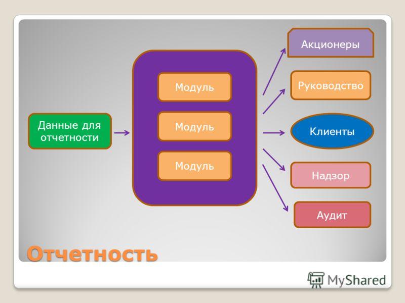 Отчетность Модуль Данные для отчетности Акционеры Руководство Надзор Аудит Клиенты