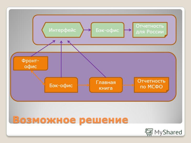 Возможное решение Фронт- офис Бэк-офис Главная книга Отчетность по МСФО Бэк-офис Отчетность для России Интерфейс
