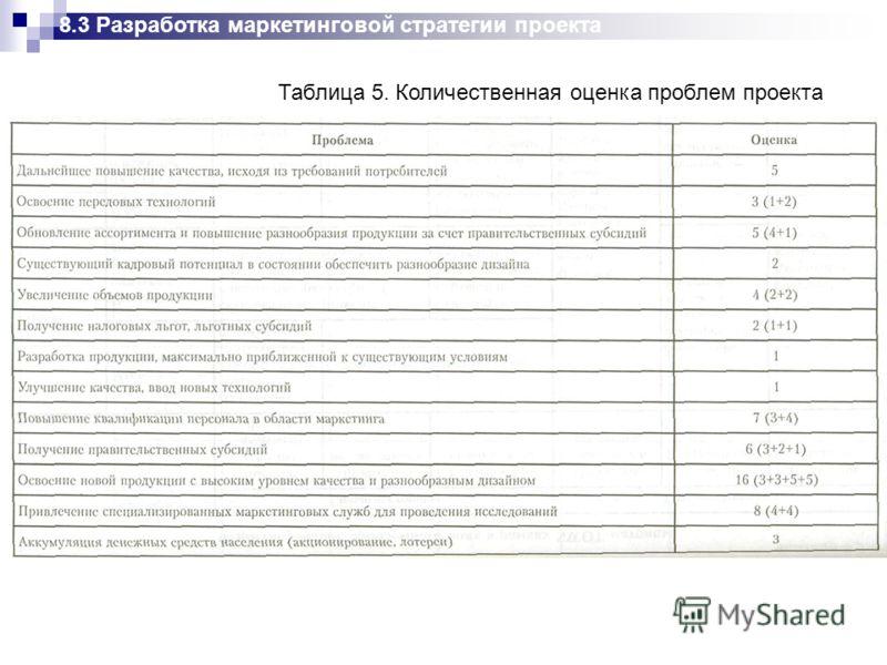 Таблица 5. Количественная оценка проблем проекта