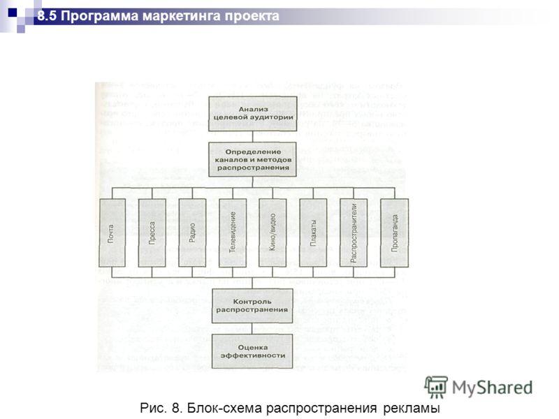 Рис. 8. Блок-схема распространения рекламы 8.5 Программа маркетинга проекта