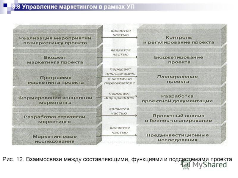 8.8 Управление маркетингом в рамках УП Рис. 12. Взаимосвязи между составляющими, функциями и подсистемами проекта