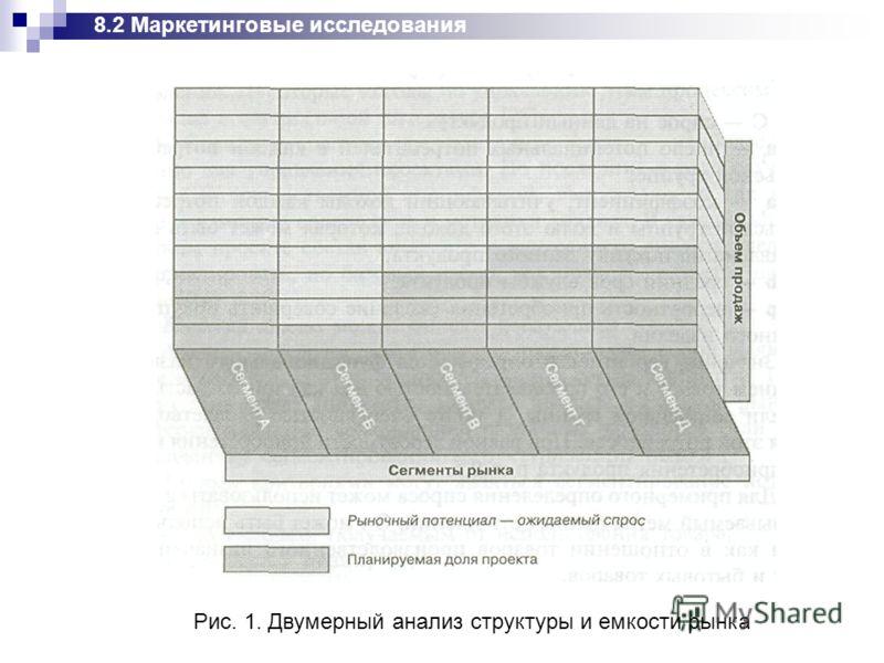 Рис. 1. Двумерный анализ структуры и емкости рынка 8.2 Маркетинговые исследования