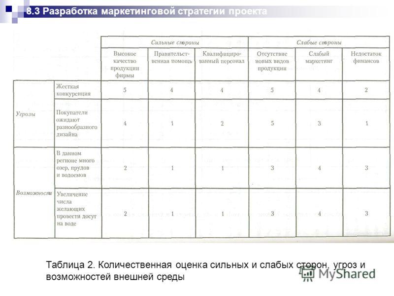 Таблица 2. Количественная оценка сильных и слабых сторон, угроз и возможностей внешней среды 8.3 Разработка маркетинговой стратегии проекта