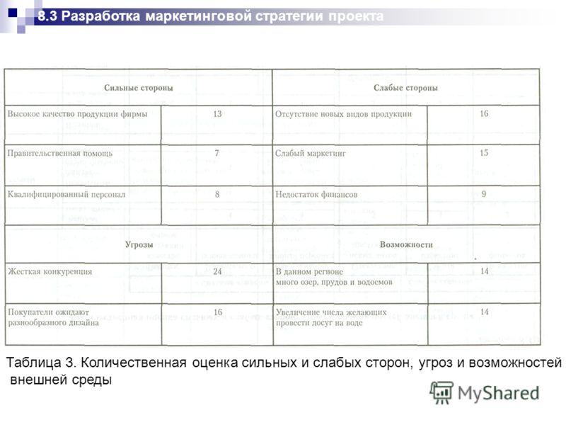 Таблица 3. Количественная оценка сильных и слабых сторон, угроз и возможностей внешней среды 8.3 Разработка маркетинговой стратегии проекта