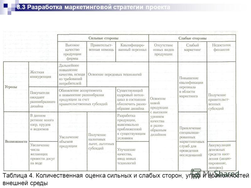 Таблица 4. Количественная оценка сильных и слабых сторон, угроз и возможностей внешней среды 8.3 Разработка маркетинговой стратегии проекта