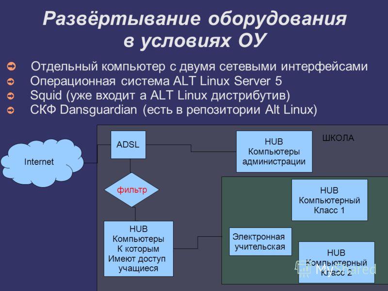 Развёртывание оборудования в условиях ОУ Отдельный компьютер с двумя сетевыми интерфейсами Операционная система ALT Linux Server 5 Squid (уже входит а ALT Linux дистрибутив) СКФ Dansguardian (есть в репозитории Alt Linux) Internet ADSL HUB Компьютеры
