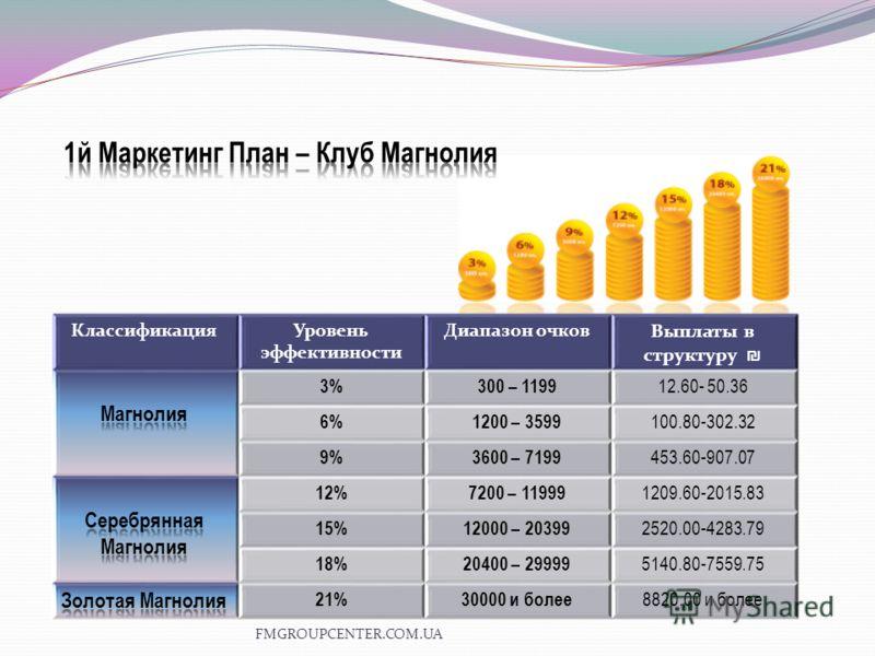 КлассификацияУровень эффективности Диапазон очков Выплаты в структуру 3%300 – 1199 12.60- 50.36 6%1200 – 3599 100.80-302.32 9%3600 – 7199 453.60-907.07 12%7200 – 11999 1209.60-2015.83 15%12000 – 20399 2520.00-4283.79 18%20400 – 29999 5140.80-7559.75