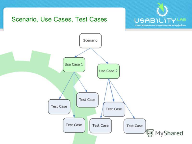 Scenario, Use Cases, Test Cases
