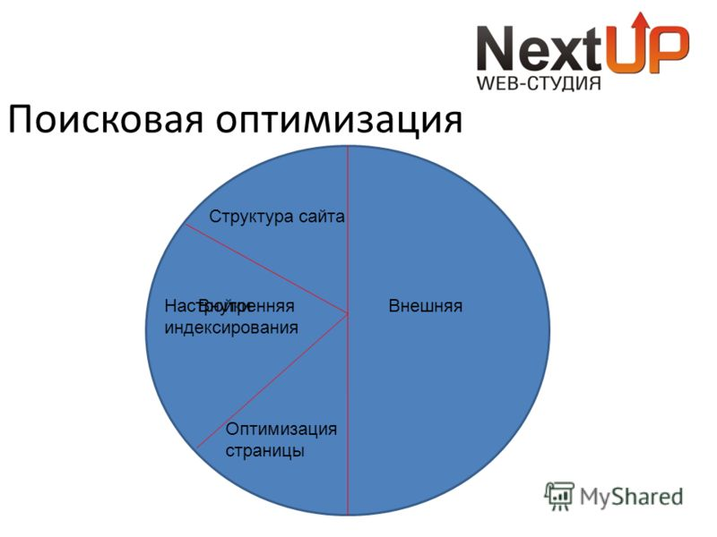 Поисковая оптимизация ВнутренняяВнешняя Структура сайта Настройки индексирования Оптимизация страницы