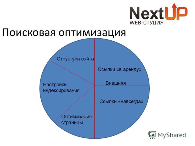 Поисковая оптимизация Внешняя Структура сайта Настройки индексирования Оптимизация страницы Ссылки «в аренду» Ссылки «навсегда»