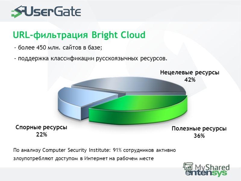 Полезные ресурсы 36% Спорные ресурсы 22% Нецелевые ресурсы 42% URL-фильтрация Bright Cloud По анализу Computer Security Institute: 91% сотрудников активно злоупотребляют доступом в Интернет на рабочем месте - более 450 млн. сайтов в базе; - поддержка