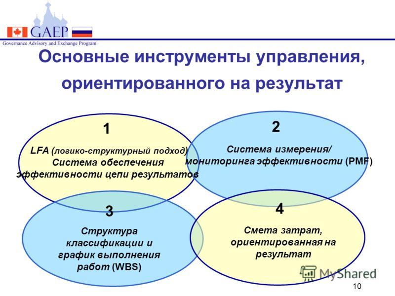 10 Основные инструменты управления, ориентированного на результат LFA ( логико-структурный подход ) Система обеспечения эффективности цепи результатов Система измерения/ мониторинга эффективности (PMF) 1 2 Структура классификации и график выполнения