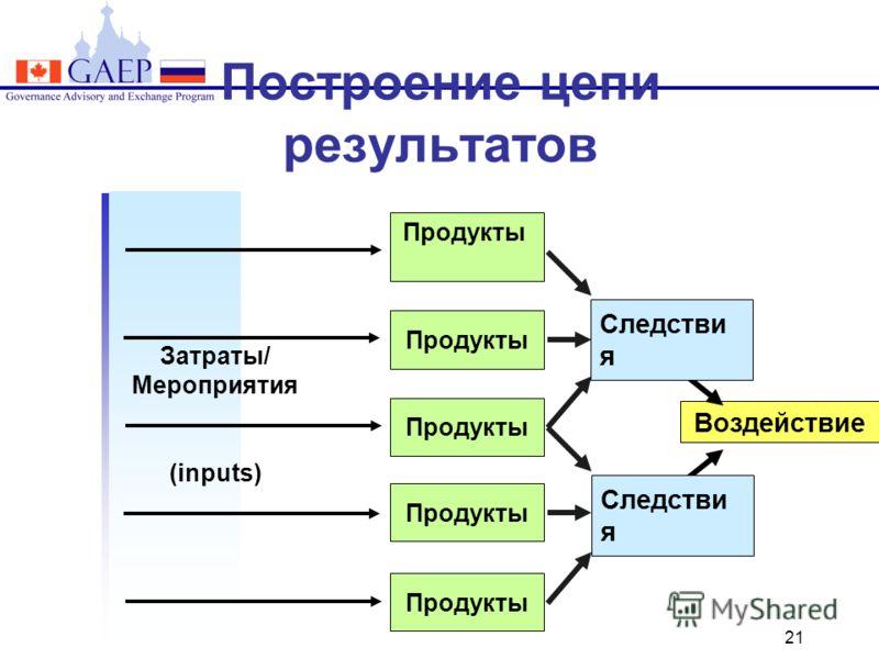 21 Построение цепи результатов Затраты/ Мероприятия (inputs) Outcomes Воздействие Продукты Следстви я