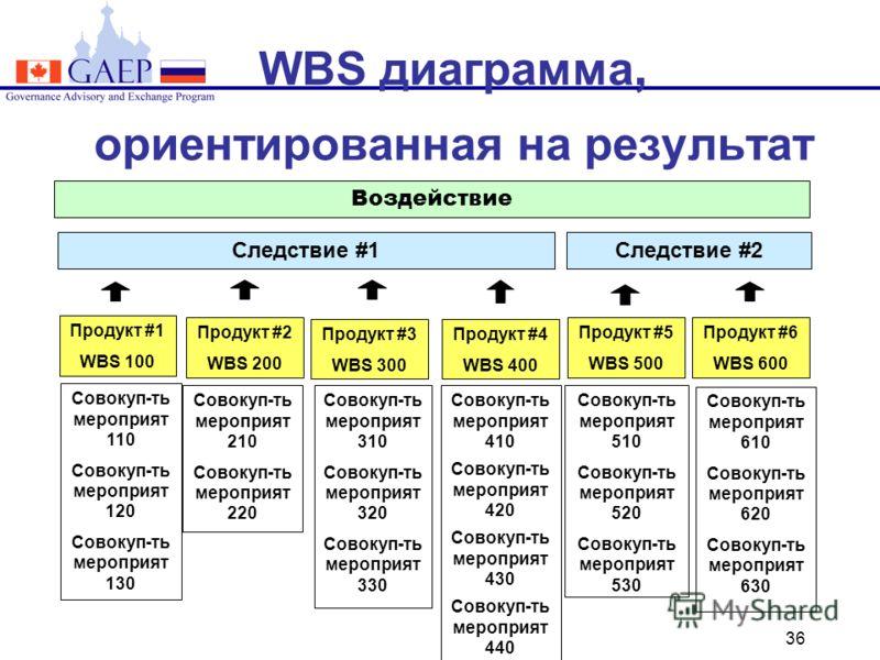 36 WBS диаграмма, ориентированная на результат Воздействие Следствие #1Следствие #2 Совокуп-ть мероприят 110 Совокуп-ть мероприят 120 Совокуп-ть мероприят 130 Совокуп-ть мероприят 210 Совокуп-ть мероприят 220 Совокуп-ть мероприят 310 Совокуп-ть мероп