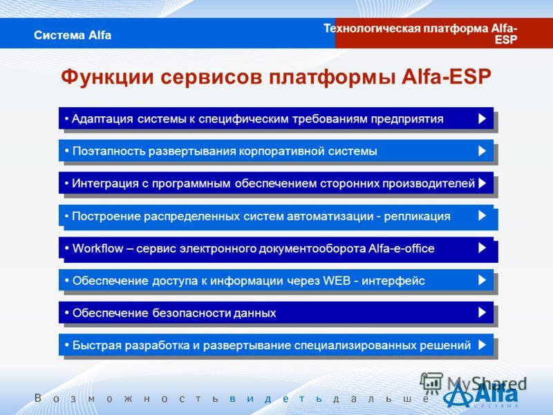Функции сервисов платформы Alfa-ESP Система Alfa Технологическая платформа Alfa- ESP Адаптация системы к специфическим требованиям предприятия Поэтапность развертывания корпоративной системы Интеграция с программным обеспечением сторонних производите
