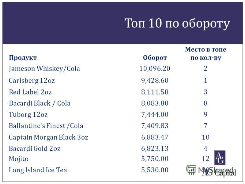 Топ 10 по обороту ПродуктОборот Место в топе по кол-ву Jameson Whiskey/Cola10,096.202 Carlsberg 12oz 9,428.601 Red Label 2oz8,111.583 Bacardi Black / Cola8,083.808 Tuborg 12oz 7,444.009 Ballantine's Finest /Cola 7,409.837 Captain Morgan Black 3oz 6,8
