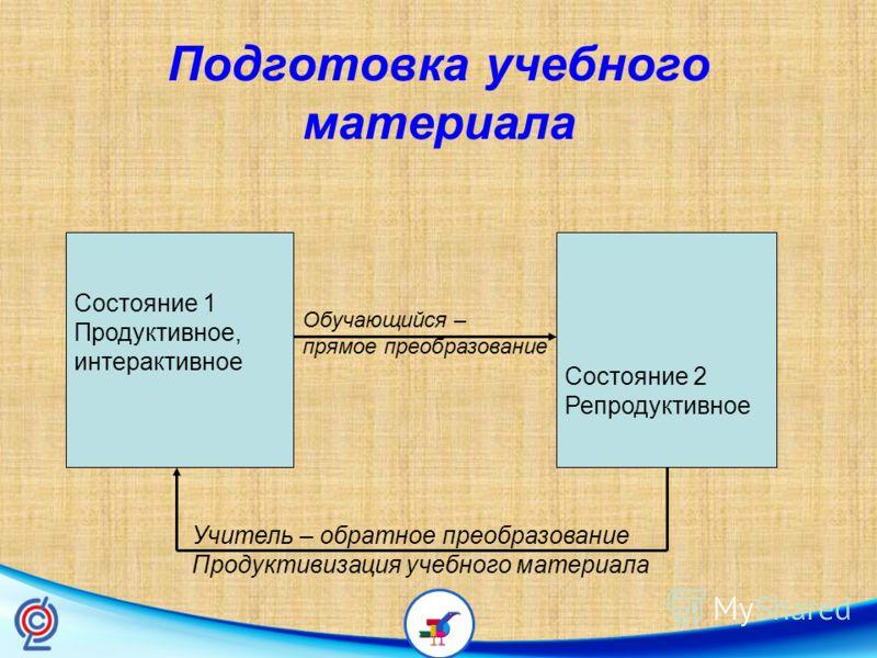 Подготовка учебного материала Состояние 1 Продуктивное, интерактивное Состояние 2 Репродуктивное Обучающийся – прямое преобразование Учитель – обратное преобразование Продуктивизация учебного материала