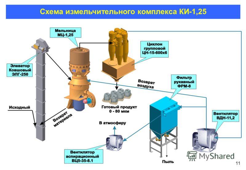 11 Схема измельчительного комплекса КИ-1,25 11