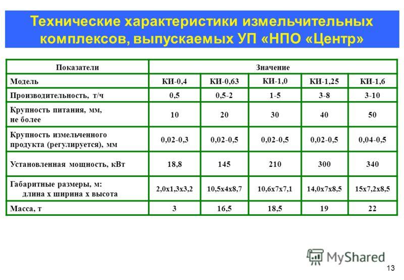 13 ПоказателиЗначение МодельКИ-0,4КИ-0,63 КИ-1,0 КИ-1,25КИ-1,6 Производительность, т/ч0,50,5-21-53-83-10 Крупность питания, мм, не более 1020304050 Крупность измельченного продукта (регулируется), мм 0,02-0,30,02-0,5 0,04-0,5 Установленная мощность,
