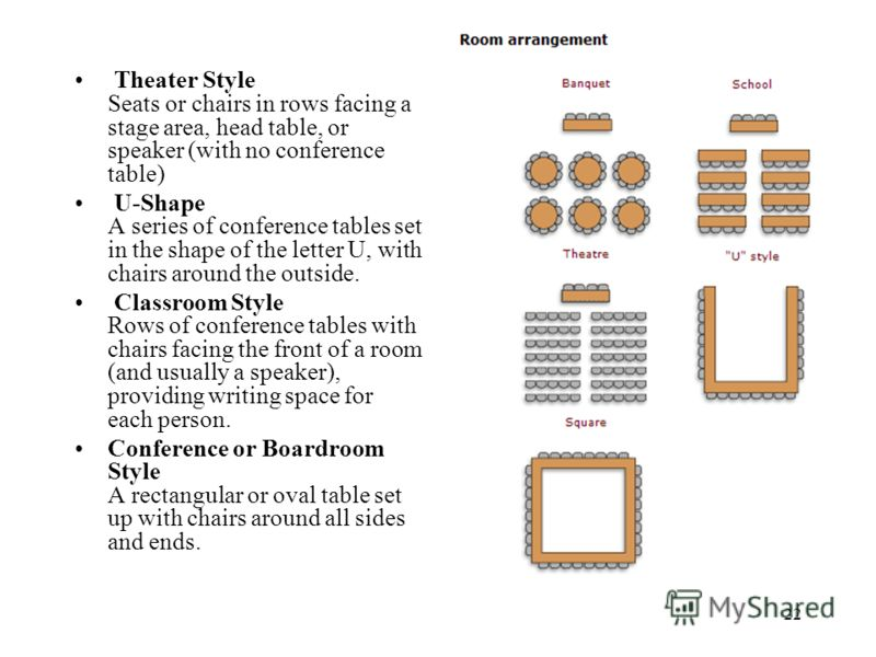 22 Theater Style Seats or chairs in rows facing a stage area, head table, or speaker (with no conference table) U-Shape A series of conference tables set in the shape of the letter U, with chairs around the outside. Classroom Style Rows of conference