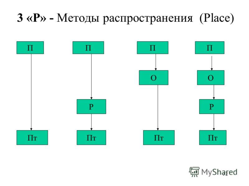 32 3 «P» - Методы распространения (Place) ПППП ОО Р Пт Р